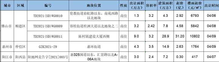 广东省宅地出让预告:5宗地,总起价41.6亿元