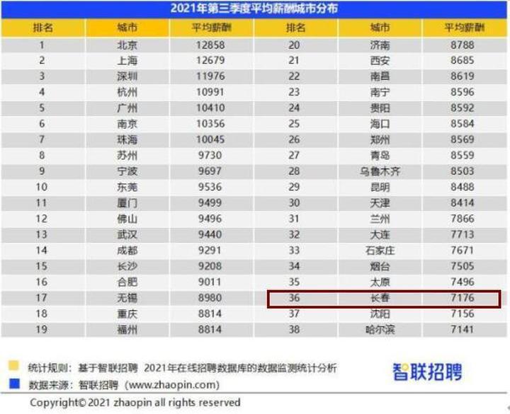 7176元/月!长春最新平均工资排名全国第三十六位