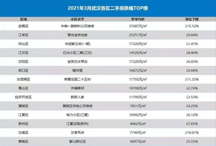 一季度武汉二手房成交同比大涨 共成交1.97万套