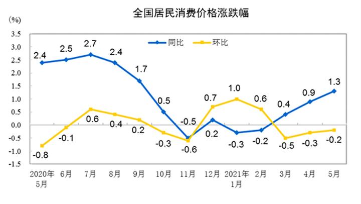 国家统计局发布5月CPI 居住价格同比上涨0.7%