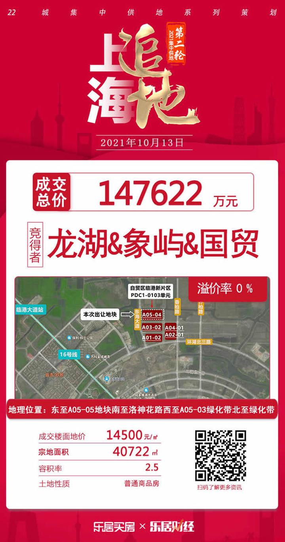 龙湖象屿国贸联合体底价14.76拍下临港A05-04地块