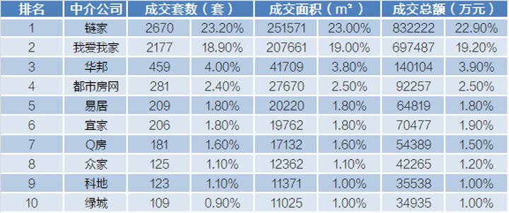 3月杭州二手房市场月报|成交量破万套,成交金额创历年新高