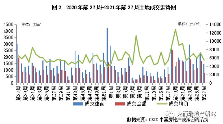 土地周报 | 土地成交量价齐跌,武汉多个区域地价创新高