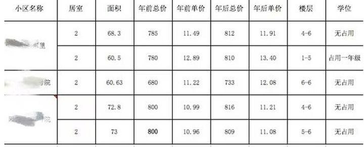 各地利空学区房政策频出 北京学区房价格仍在冲高