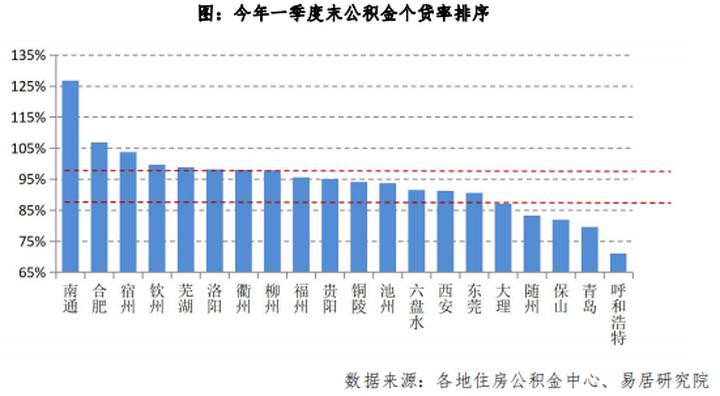 10城公积金个贷率触碰红线,多地收紧信号频现