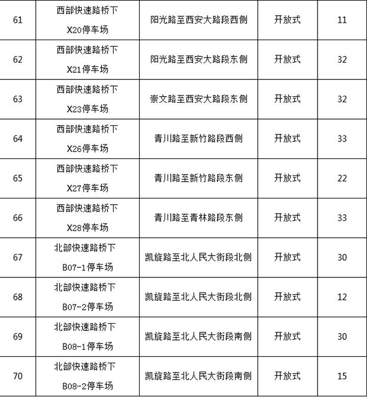 长春市快速路桥下停车场实行收费管理公示