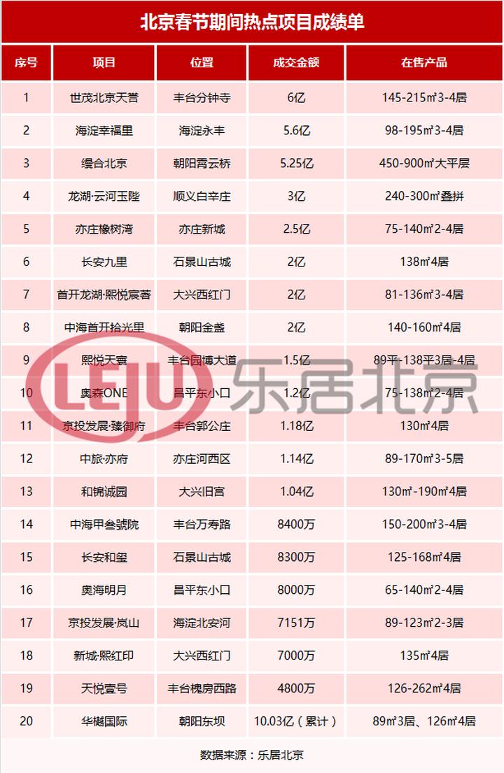 乐居探春丨单盘最高6亿 北京楼市成绩单来了
