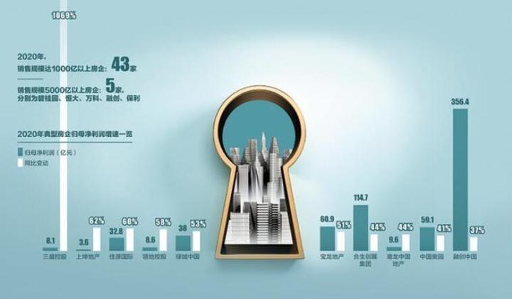 """房企增长""""悖论"""":扩大的规模与消失的利润"""
