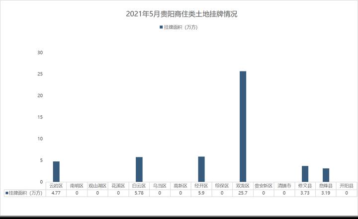 土地月报 5月贵阳商住类土地成交吸金53.7亿!6月有44.3万方地待拍