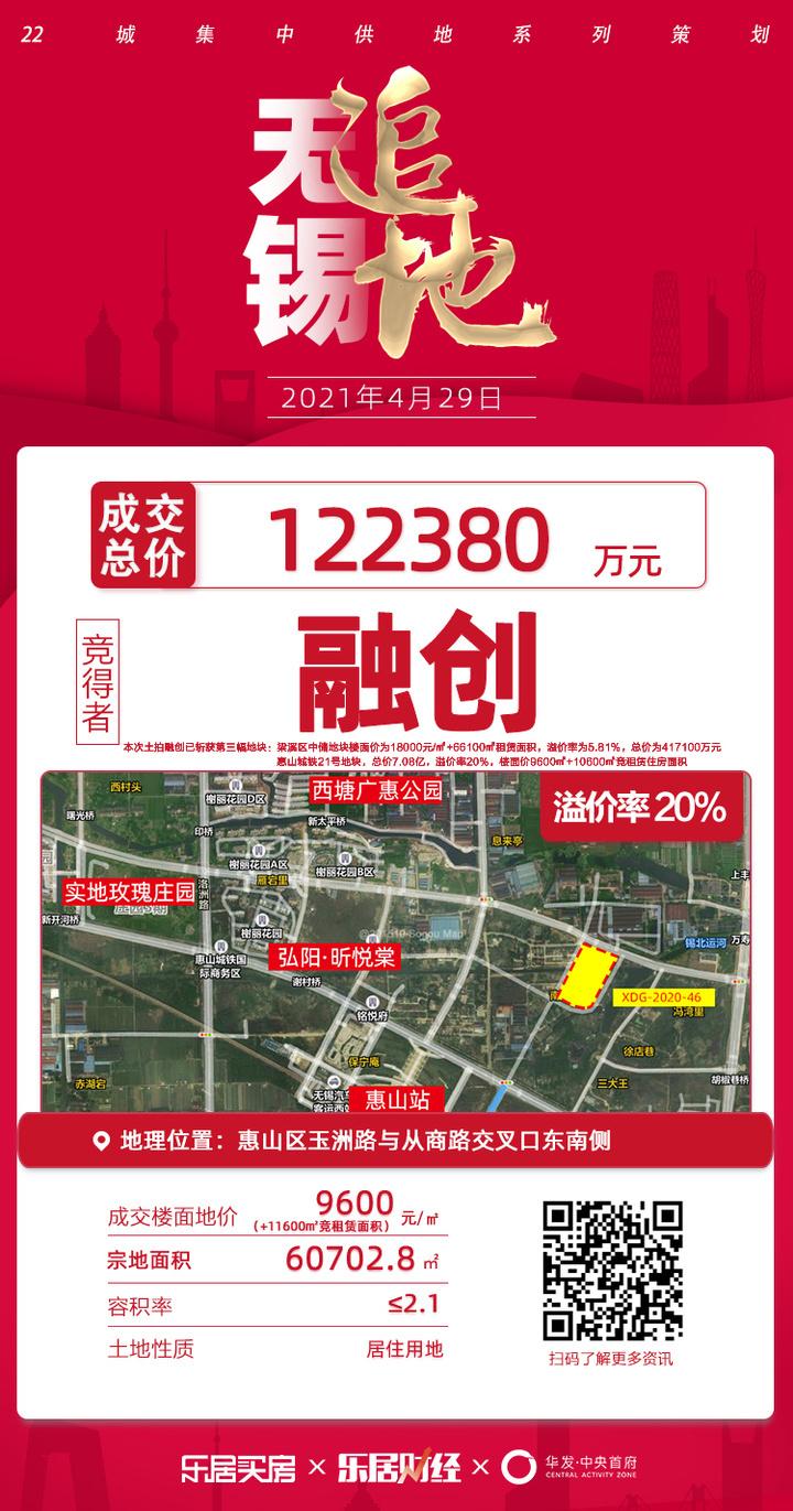 土拍快讯丨11600㎡自持租赁面积!融创竞得惠山城铁23号地块