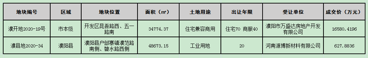 """4月濮阳土拍迎来""""开门红"""",已成交两宗,1宗交易中止!"""