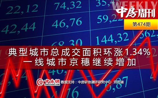 重点城市成交总面积环涨1.34%