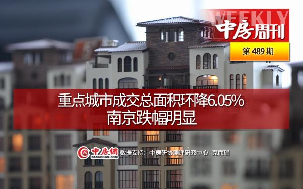 重点城市成交总面积环降6.05%