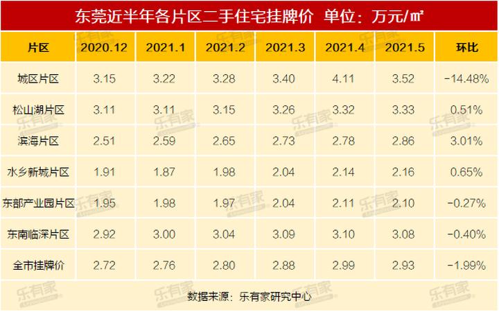东莞降价小区增至160个!还有393个仍在涨!最新房价曝光!