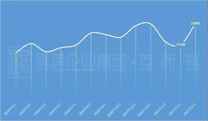 3月成都房价地图:中心城区新房均价18465元/m²