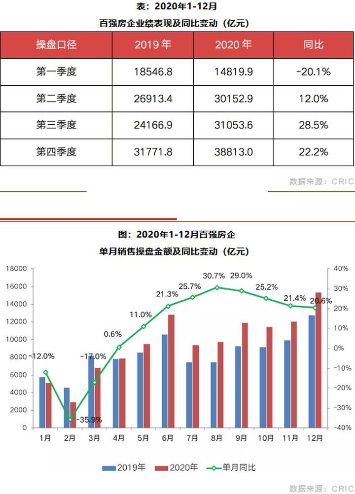 房企篇:千亿房企增至43家,整体业绩增速放缓