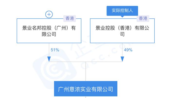 黄埔珠江村确定候选合作企业!景业名邦和天伦控股谁能拿下?