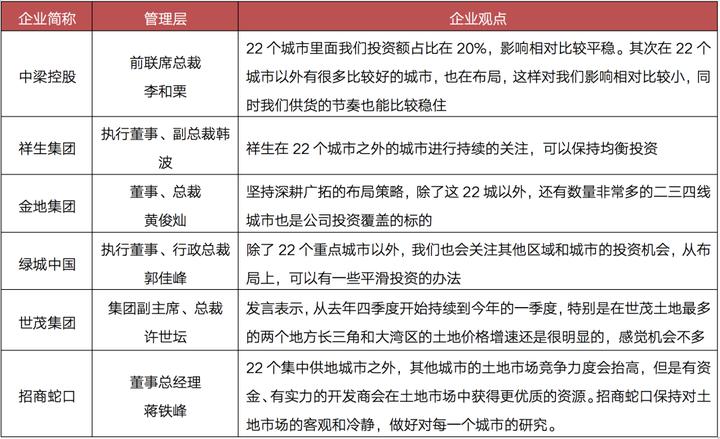 竞争压力下,房企寻找非22城投资机会!浙江、江苏和广东热度最高