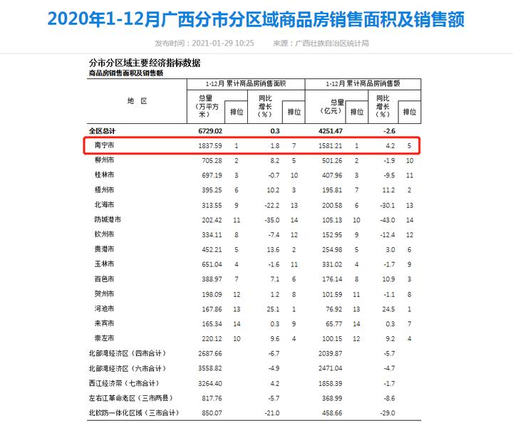 2020年广西全区商品房销售额4251.47亿元 同比下降2.6%