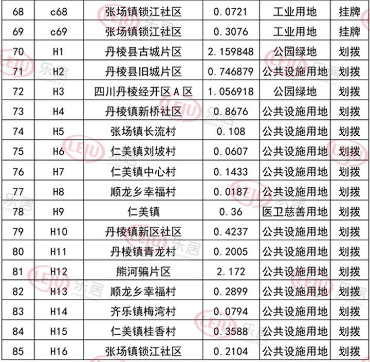 2021年丹棱县土地供应计划出炉!居住用地约计549亩!