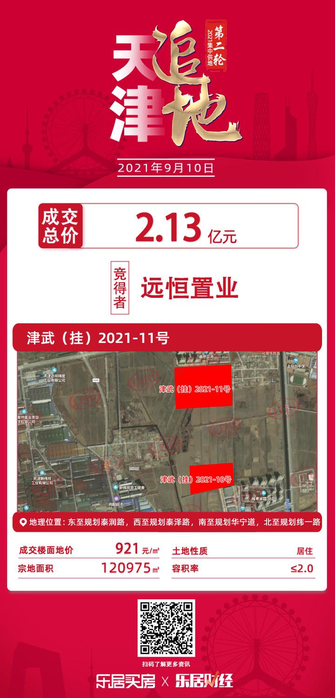快讯!远恒置业2.13亿摘得天津武清上马台纬一路南侧地块