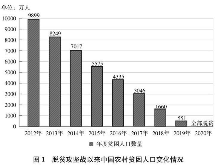 中国7.7亿农村贫困人口摆脱贫困
