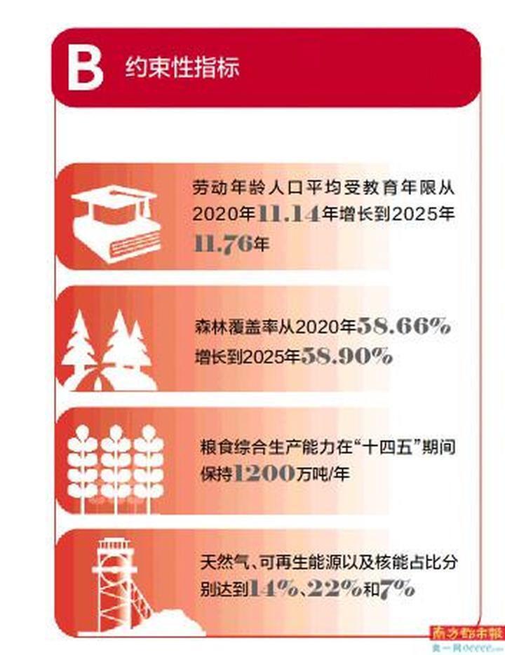 """广东省发布""""十四五""""规划纲要,提出GDP年均增长5.0%左右"""