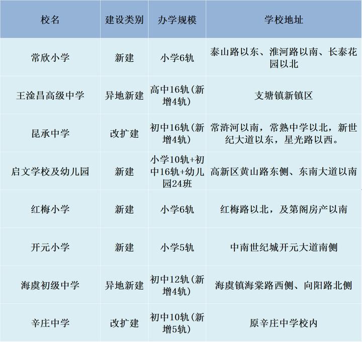 10所高中!苏州新建改扩建学校名单公布!