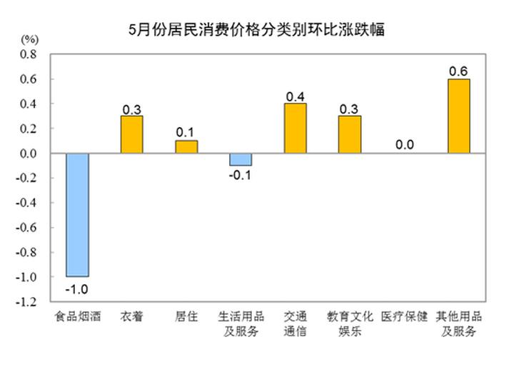 2021年5月份居民消费价格同比上涨1.3% 环比下降0.2%
