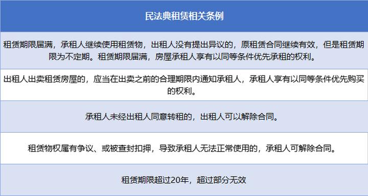 1月中国长租公寓TOP20报告