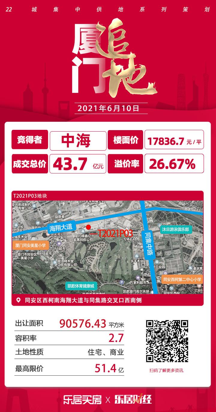 成交楼面价17770元/㎡!中海43.7亿夺同安T2021P03地块
