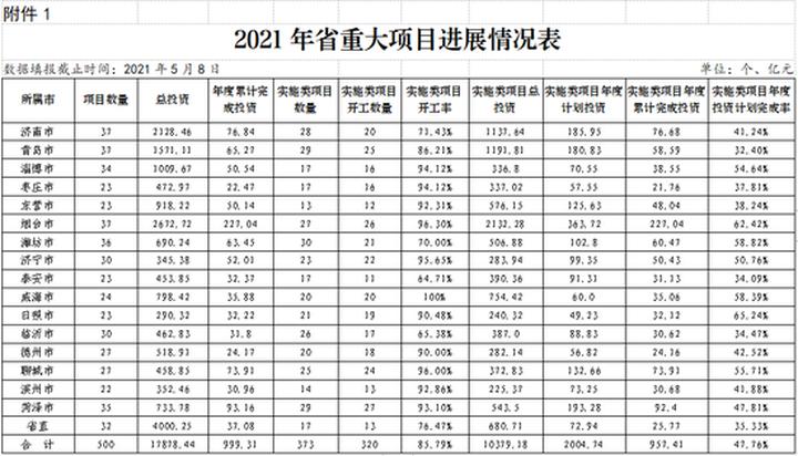 1254个!山东今年85.83%的省级重点项目已开工