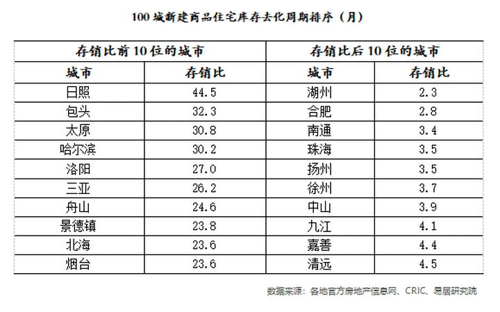 二线城市房价涨幅偏大,已有四个省会被督导