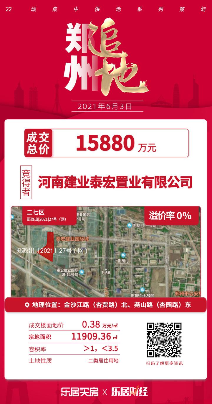 土拍快讯 成交总价1.5亿元!建业泰宏置业夺郑政出27号地块