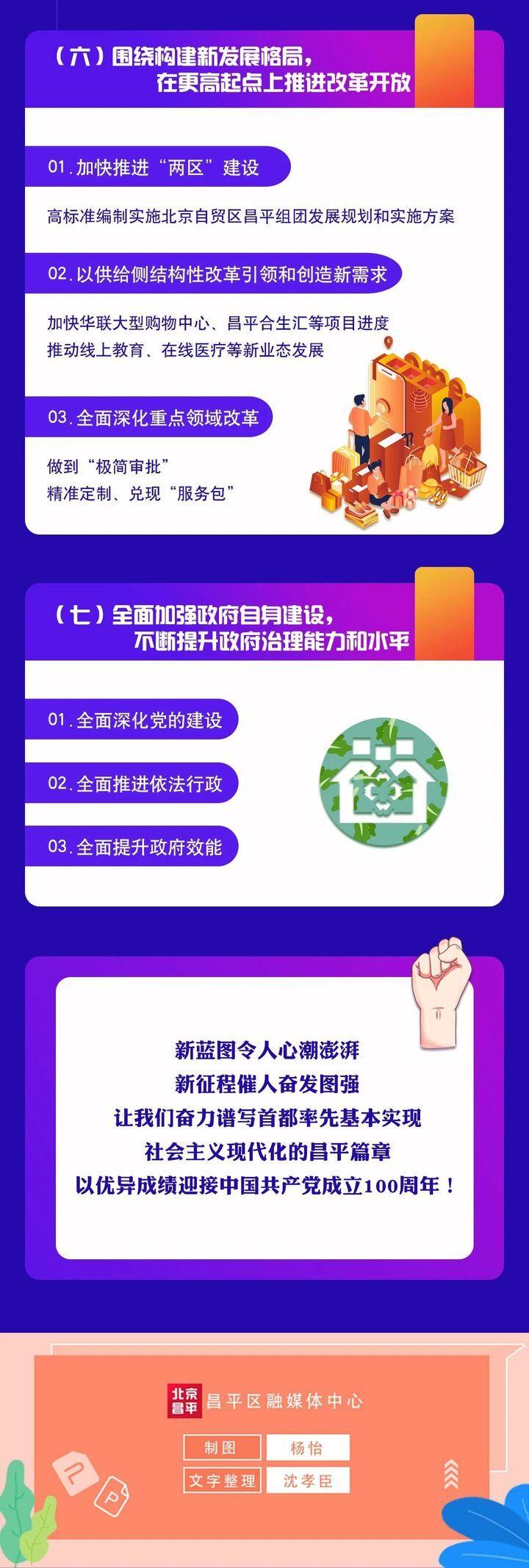 一张长图!看懂2021昌平区政府工作报告