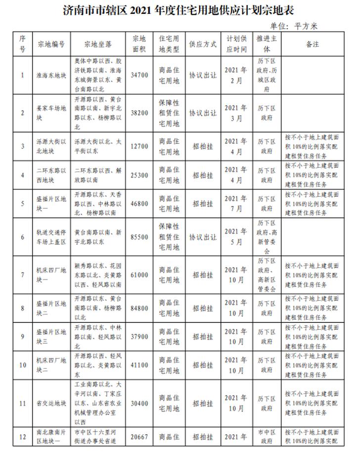 863.53 公顷!济南市2021年度住宅用地供应计划出炉!