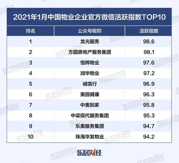 2021年1月中国物业企业官方微信影响力TOP50