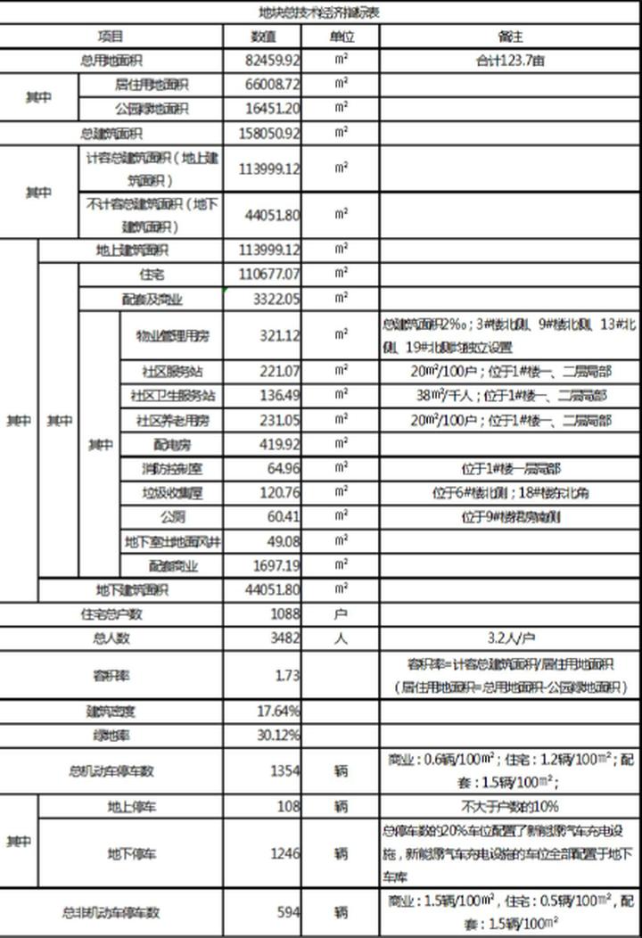"""武汉天河国际会展城规划公示: 住宅1088户 会展中心""""化茧成蝶"""""""