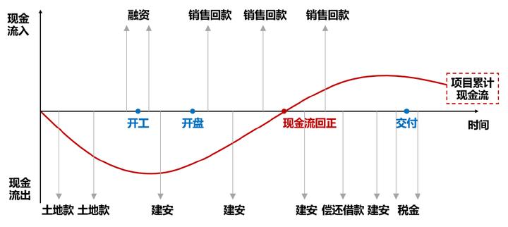 房地产行业年报综述:房企业绩分化加剧,红线指标快速达标