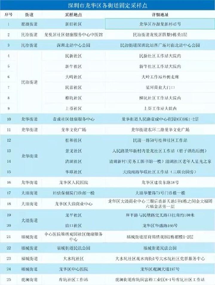 深圳龙华区6月6日起暂停新冠疫苗接种