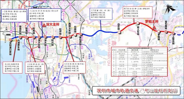 深圳地铁13号线:全线隧道施工已完成六成!