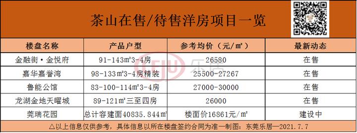 最高限价18000元/㎡!茶山巨无霸靓地挂牌!周边房价2万+