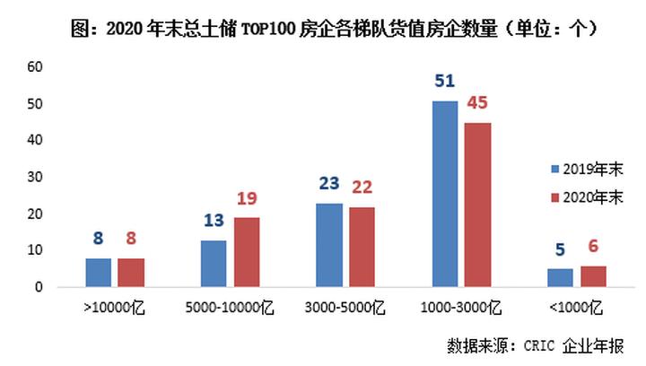 2020年中国房企总土储货值排行榜TOP100