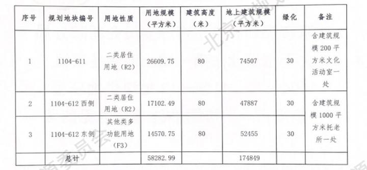 21.7亿起!朝阳东坝新挂一宗纯商品房用地|土拍快讯