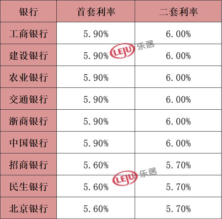 杭州多银行房贷利率再上调!首套5.9%,二套6.0%