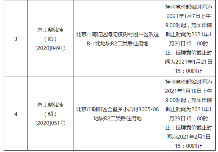 《【杏耀账号注册】石景山北辛安、海淀树村、朝阳金盏等4宗宅地竞拍时间调整至1月》