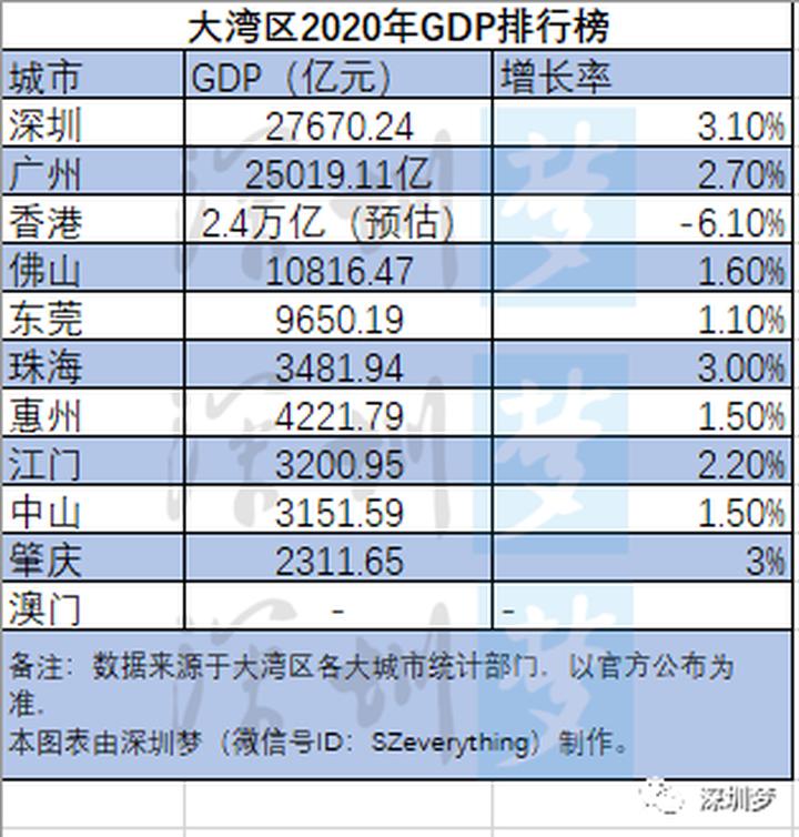 深圳宣布!2020年GDP达27670.24亿,增长3.1%!大湾区第一稳了!