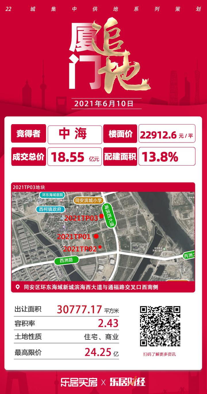 成交楼面价22912.6元/㎡! 中海18.55亿夺同安2021TP03地块