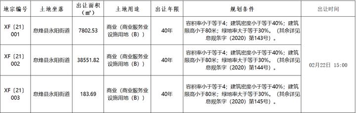 土地月报 | 卖地3.79亿,同降超90%!1月贵阳土地市场数据出炉