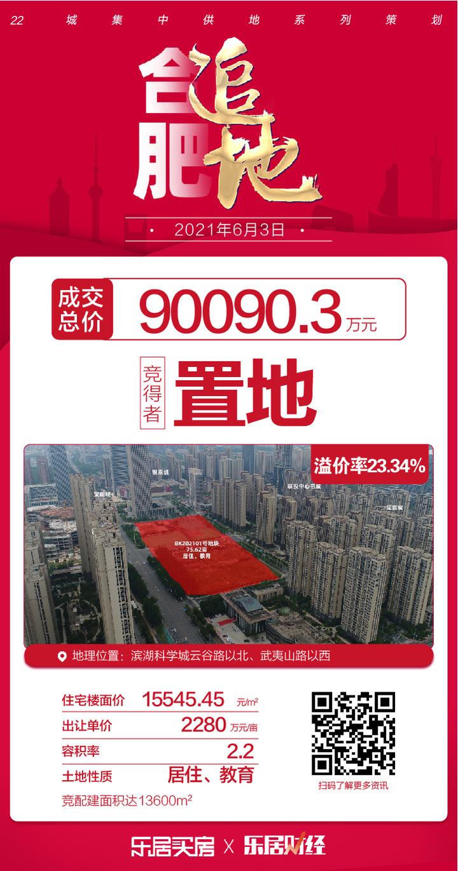 土拍快讯 置地竞得滨湖区BK202101号地块,总价90090.3万元